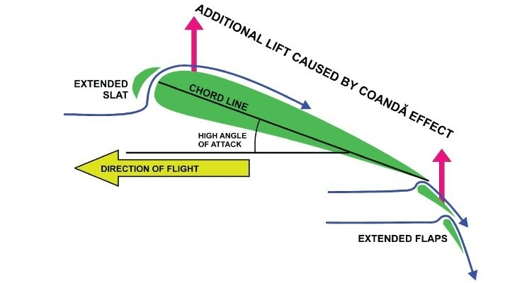 Definition Of The Coanda Effect Nex Flow Air Products Corp